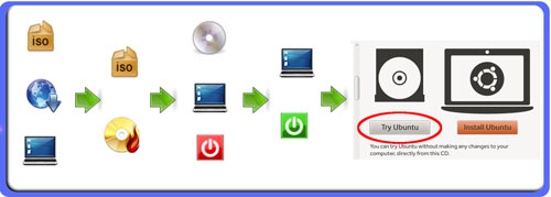 Schematischer Ablauf: Linux per Live-CD starten (klicken für größere Ansicht)