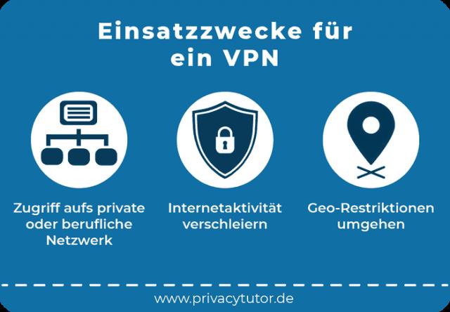 Einsatzzwecke vonfür ein VPN - Infografik von PrivacyTutor